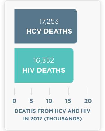 17,253 HCV deaths vs 16,352 HIV deaths in 2017