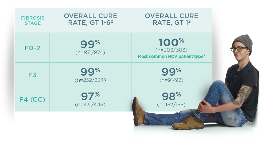 Percentage overall HCV treatment cure rate by fibrosis score
