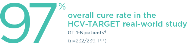 Overall real-world study cure rate for HCV patients